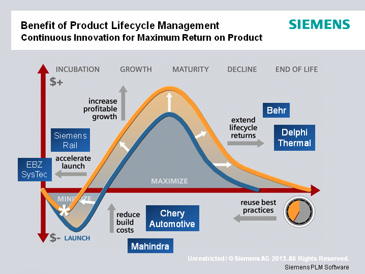 product life cycle cost management Ken garrett explaines target costing and  the costs that relate to any part of a product's life the cost phases of a  life cycle cost per.